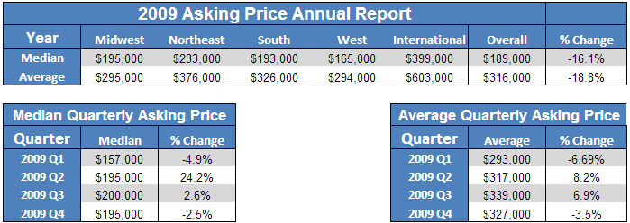 2009_pricing_report